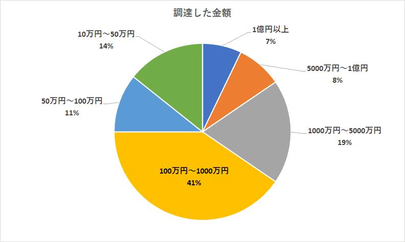 ビジネスローンでの調達金額は100万円前後が最も多い